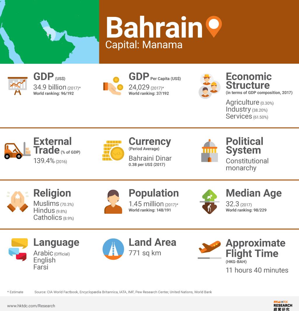 Picture: Bahrain factsheet