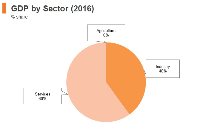 Graph: Bahrain GDP by sector (2016)