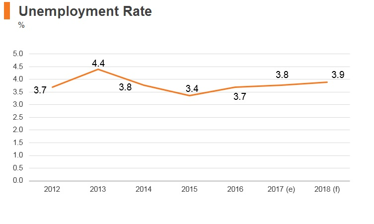 Graph: Bahrain unemployment rate