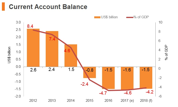 Graph: Bahrain current account balance