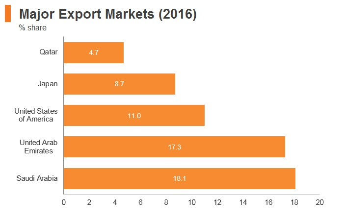 Graph: Bahrain major export markets (2016)