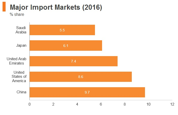 Graph: Bahrain major import markets (2016)