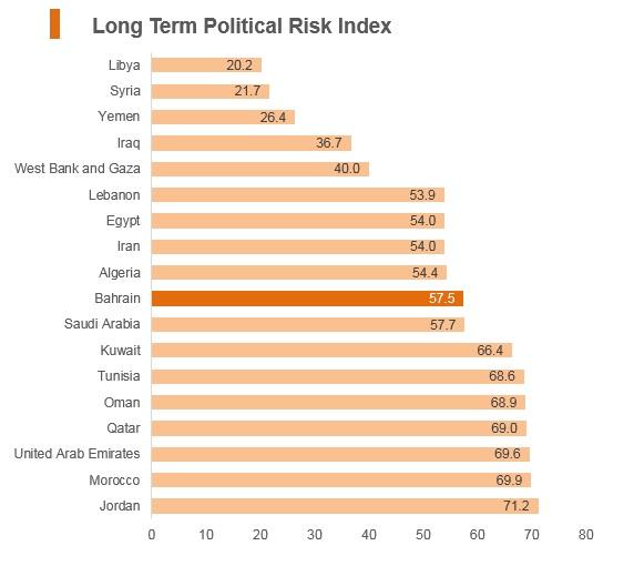 Graph: Bahrain long term political risk index