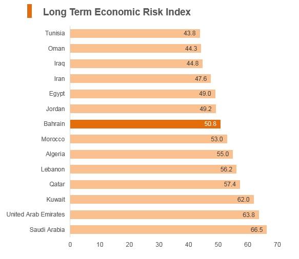 Graph: Bahrain long term economic risk index