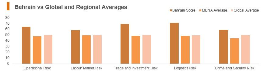 Graph: Bahrain vs global and regional averages