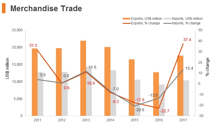 Graph: Bahrain merchandise trade