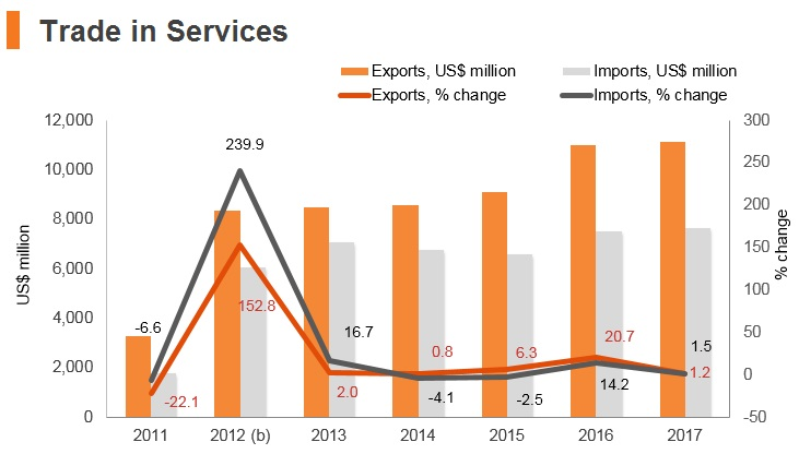 Graph: Bahrain trade in services