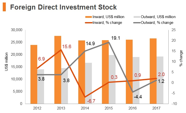 Graph: Bahrain FDI stock