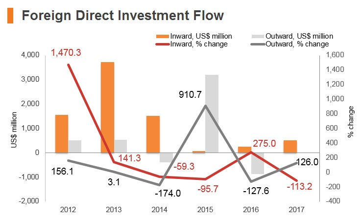 Graph: Bahrain FDI flow