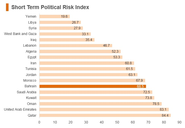 Graph: Bahrain short term political risk index