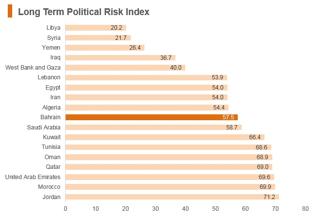 Graph: Bahrain long term political risk index