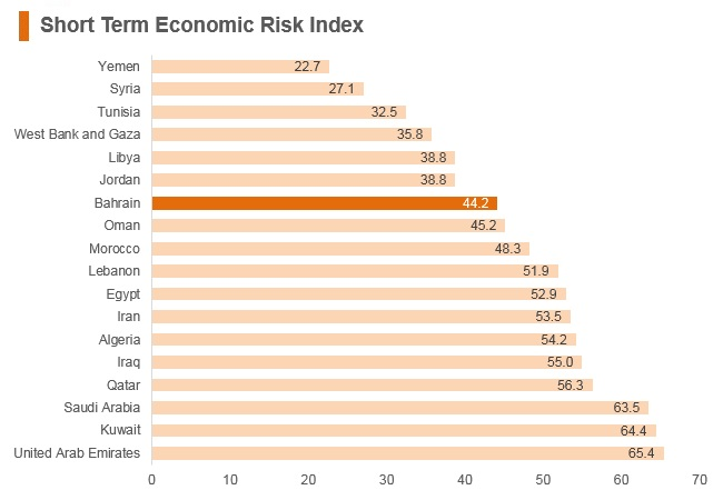 Graph: Bahrain short term economic risk index