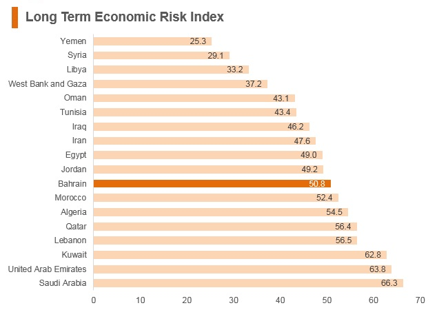 Graph: Bahrain long term economic risk index