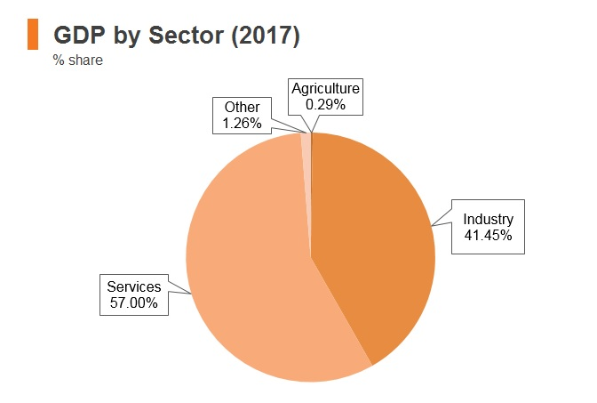 Graph: Bahrain GDP by sector (2017)