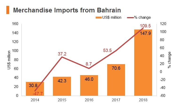 Graph: Merchandise imports from Bahrain