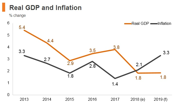 Graph: Bahrain real GDP and inflation