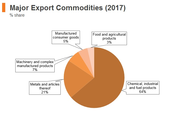 Graph: Bahrain major export commodities (2018)
