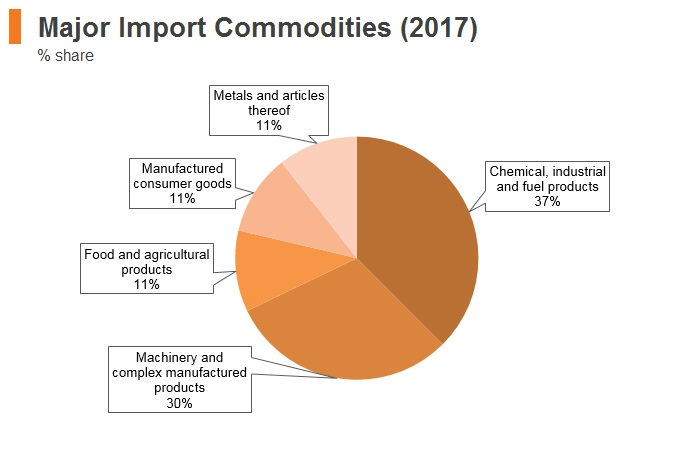 Graph: Bahrain major import commodities (2017)