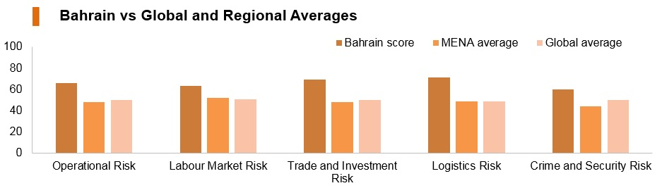 Graph: Bahrain vs global and regional averages