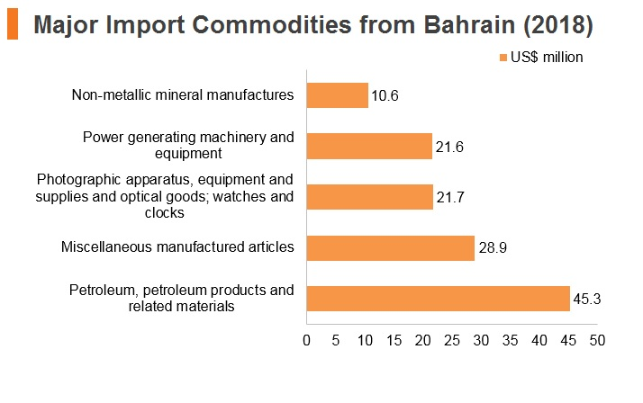 Graph: Major import commodities from Bahrain (2018)