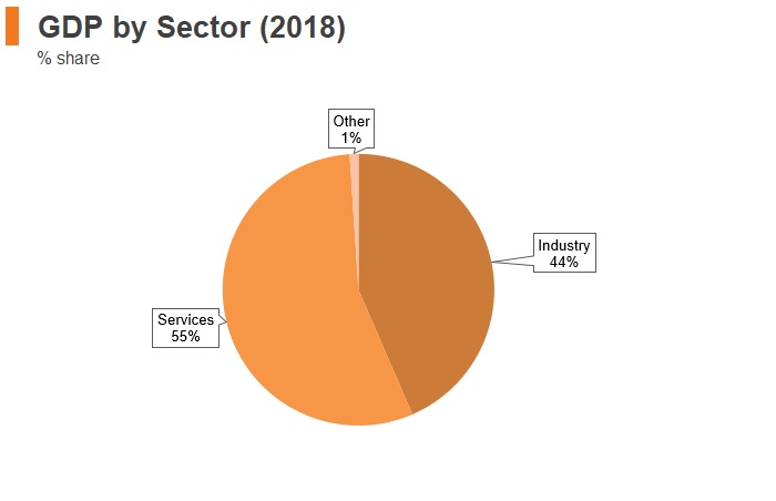 Graph: Bahrain GDP by sector (2018)