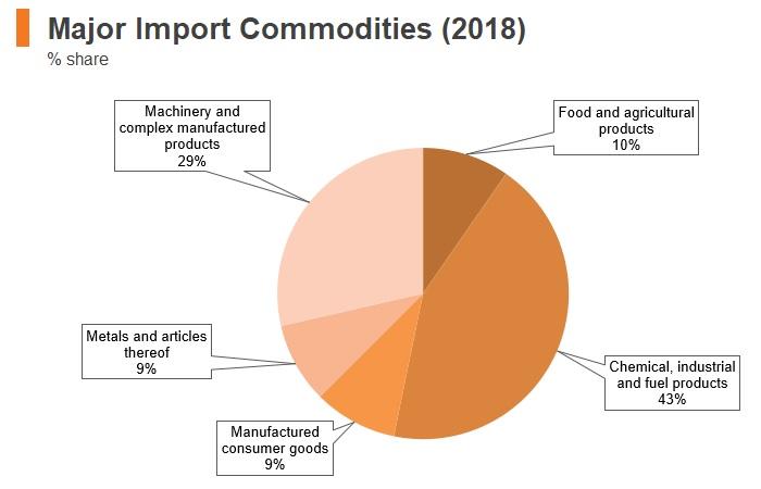 Graph: Bahrain major import commodities (2018)