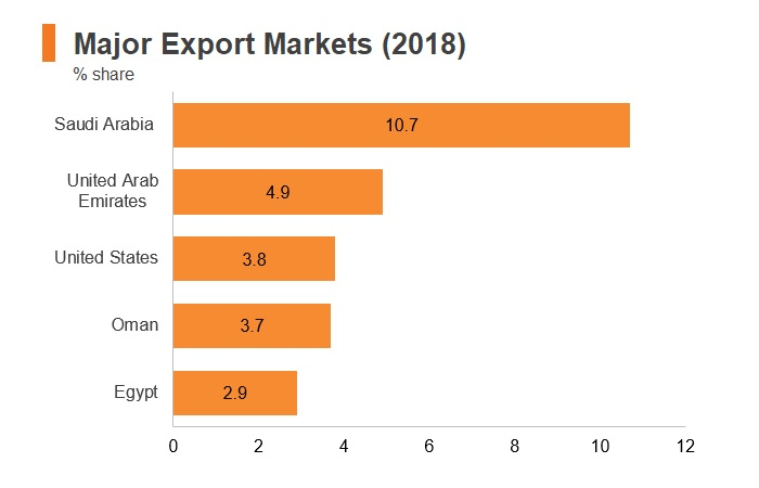 Graph: Bahrain major export markets (2018)