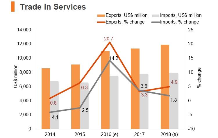 Graph: Bahrain trade in services