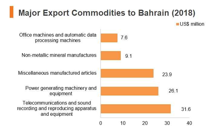 Graph: Major export commodities to Bahrain (2018)