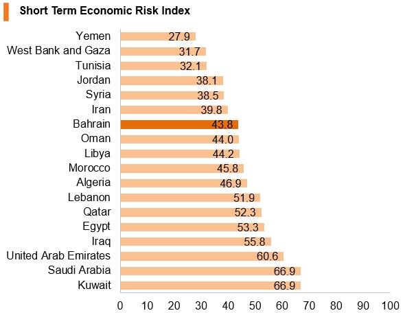 Graph: Bahrain short term economic risk index