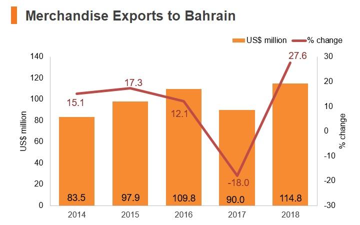 Graph: Merchandise exports to Bahrain