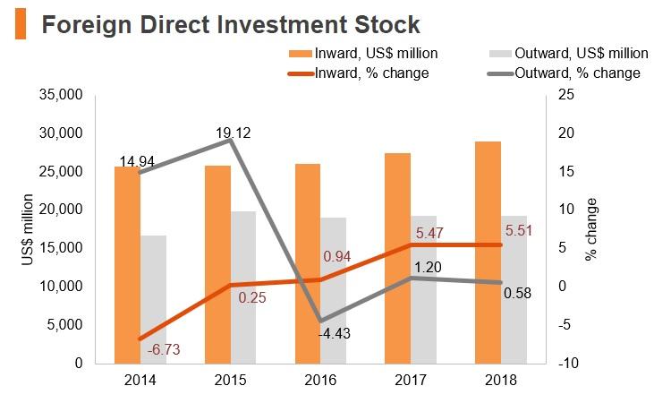 Graph: Bahrain FDI stock