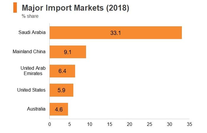 Graph: Bahrain major import markets (2018)