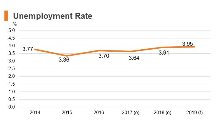 Graph: Bahrain unemployment rate