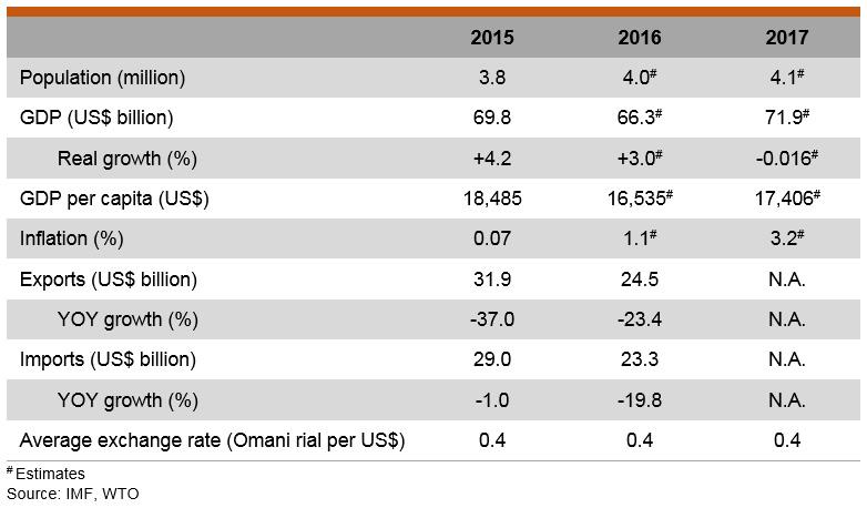 Table: Major Economic Indicators (Oman)