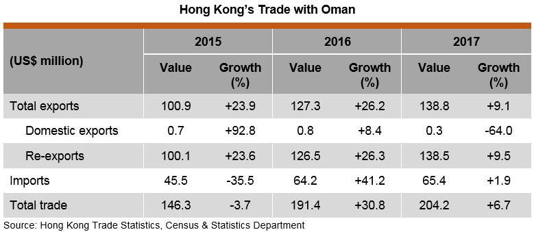 Table: Hong Kong Trade with Oman