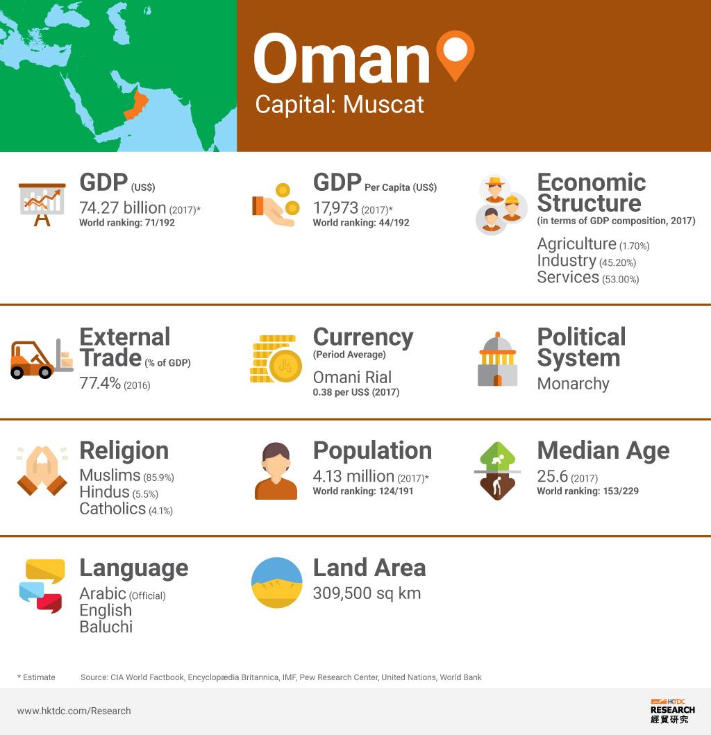 Picture: Oman factsheet