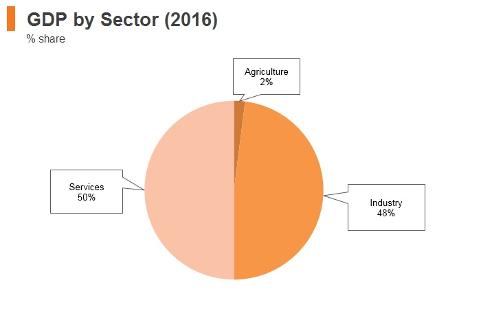 Graph: Oman GDP by sector (2016)