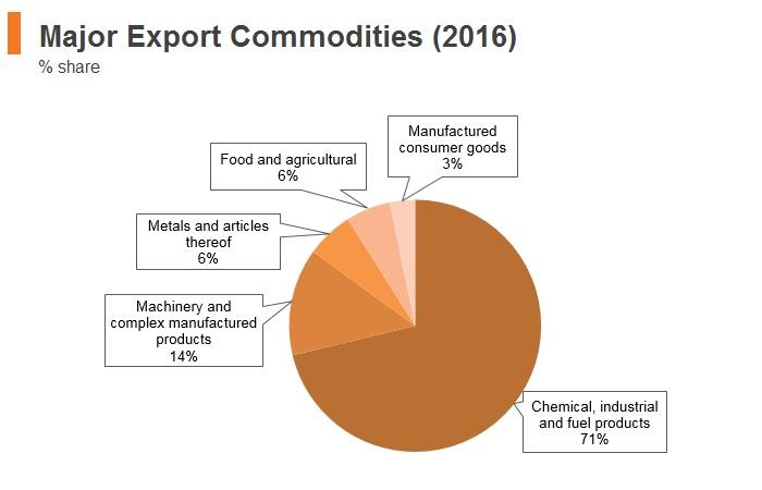 Graph: Oman major export commodities (2016)
