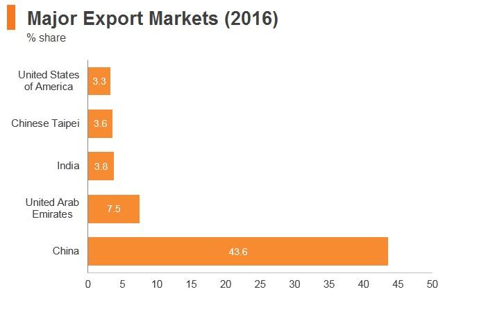 Graph: Oman major export markets (2016)