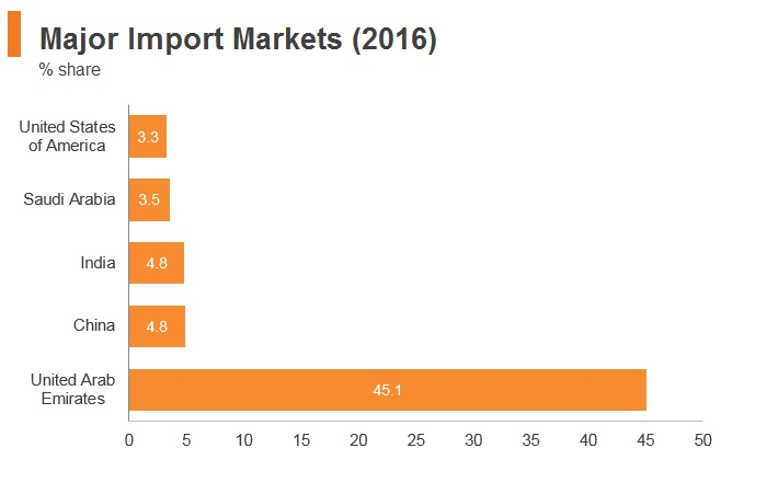 Graph: Oman major import markets (2016)