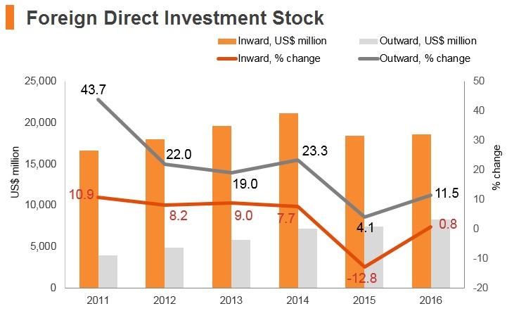 Graph: Oman FDI stock
