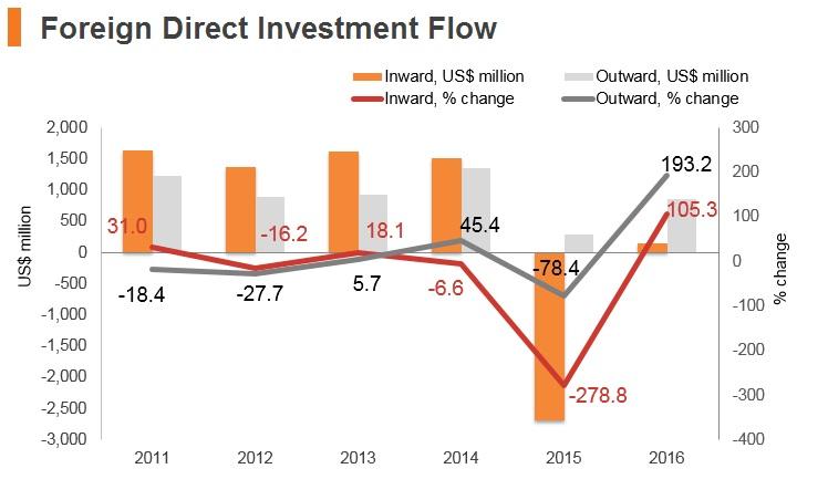 Graph: Oman FDI flow