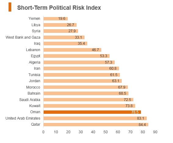 Graph: Oman short term political risk index