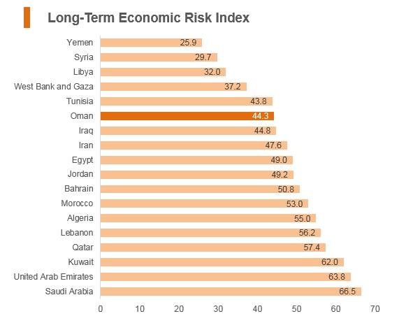 Graph: Oman long term economic risk index