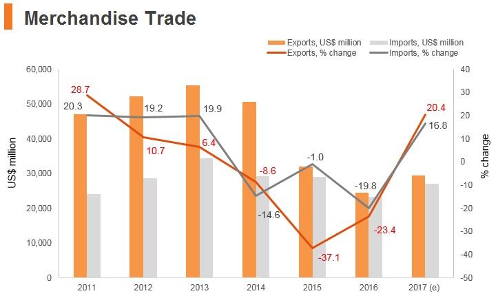 Graph: Oman merchandise trade