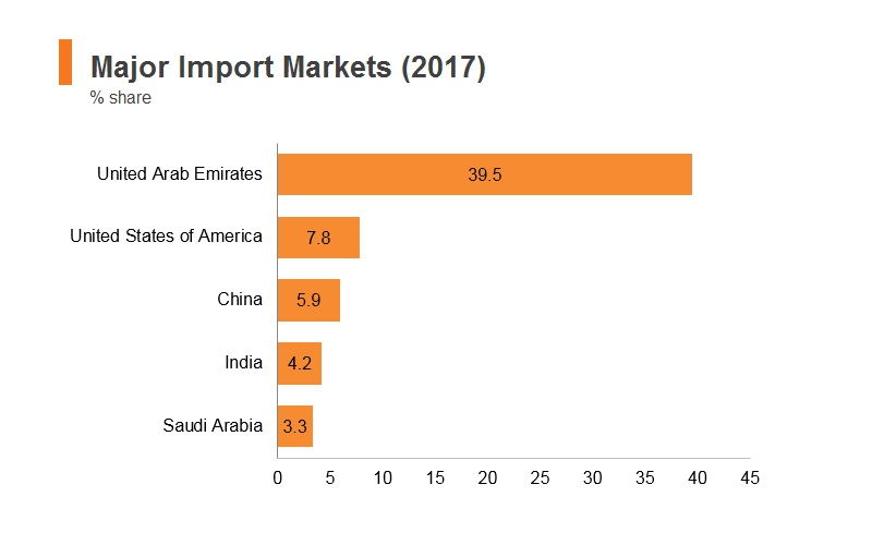 Graph: Oman major import markets (2017)