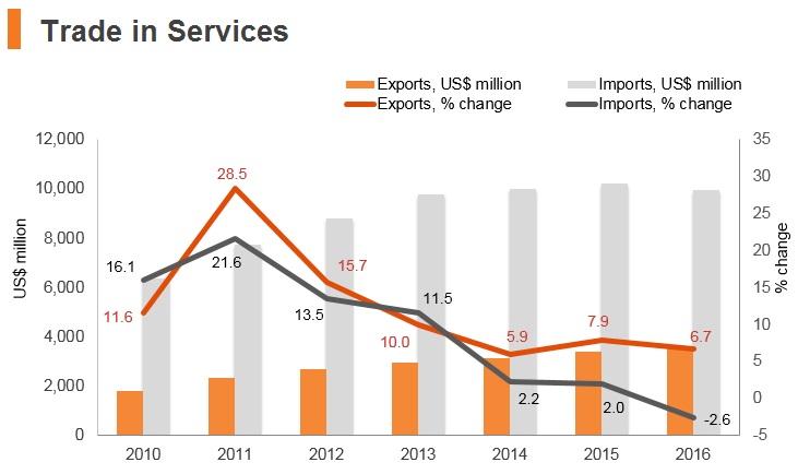 Graph: Oman trade in services