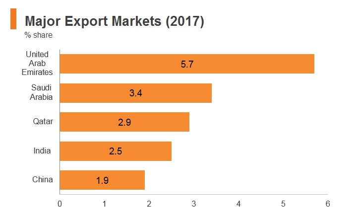 Graph: Oman major emport markets (2017)