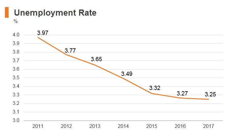 Graph: Oman unemployment rate